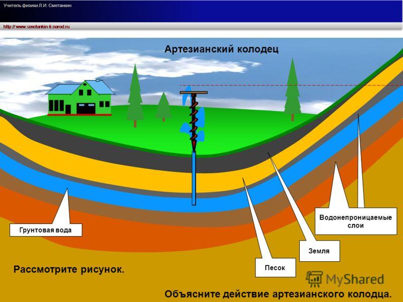 Песок Водонепроницаемые слои Земля Артезианский колодец Грунтовая вода Объясните действие артезианского колодца. Рассмотрите рисунок.
