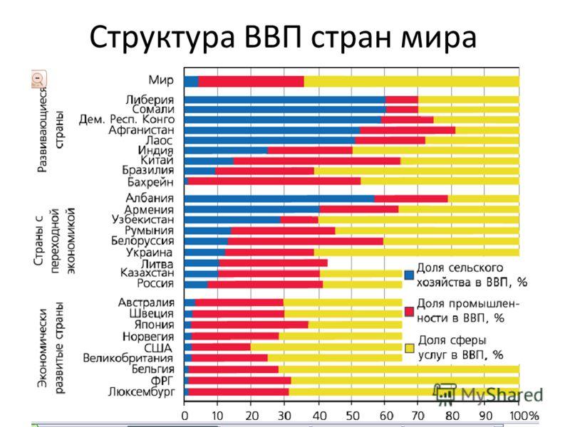 Структура ВВП стран мира