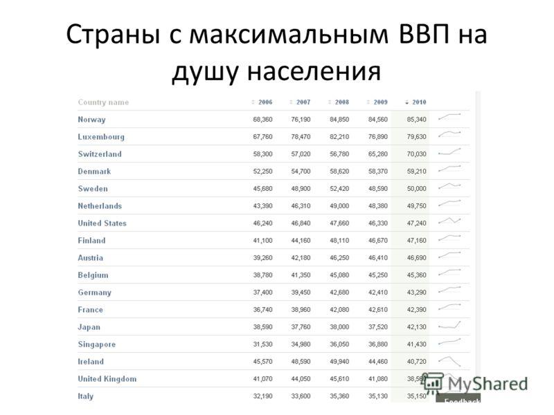 Страны с максимальным ВВП на душу населения