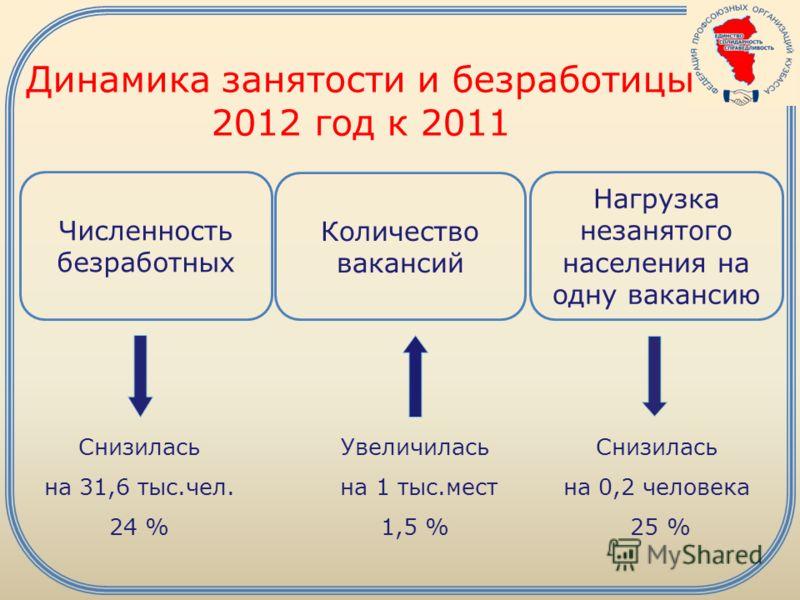 Динамика занятости и безработицы 2012 год к 2011 Снизилась на 31,6 тыс.чел. 24 % Увеличилась на 1 тыс.мест 1,5 % Снизилась на 0,2 человека 25 % Численность безработных Количество вакансий Нагрузка незанятого населения на одну вакансию