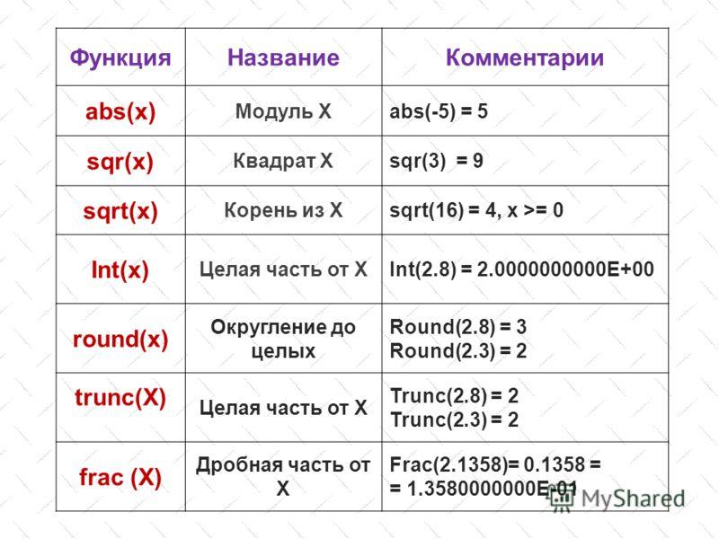 ФункцияНазваниеКомментарии abs(x) Модуль Хabs(-5) = 5 sqr(x) Квадрат Хsqr(3) = 9 sqrt(x) Корень из Хsqrt(16) = 4, x >= 0 Int(x) Целая часть от ХInt(2.8) = 2.0000000000E+00 round(x) Округление до целых Round(2.8) = 3 Round(2.3) = 2 trunc(X) Целая част