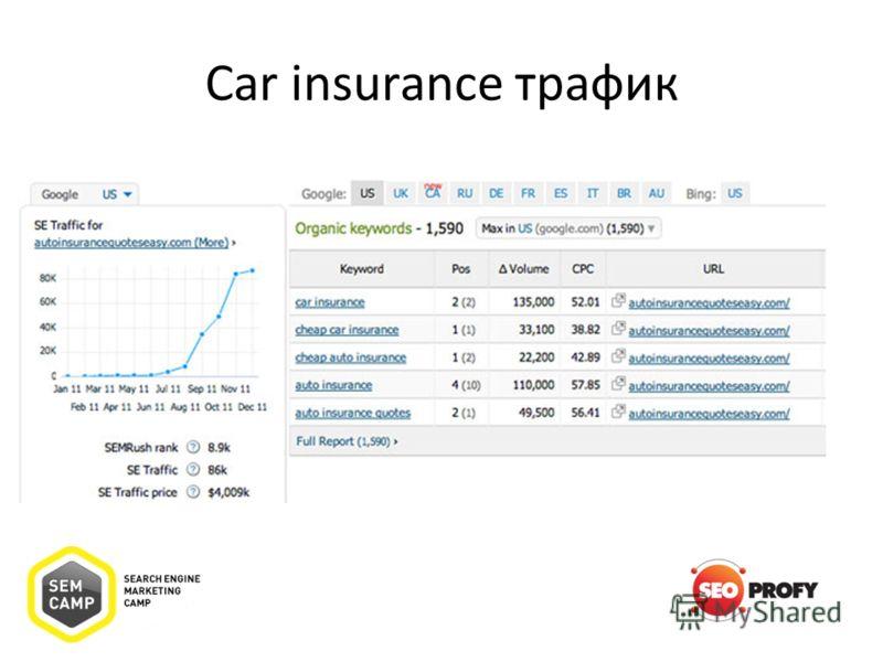Car insurance трафик