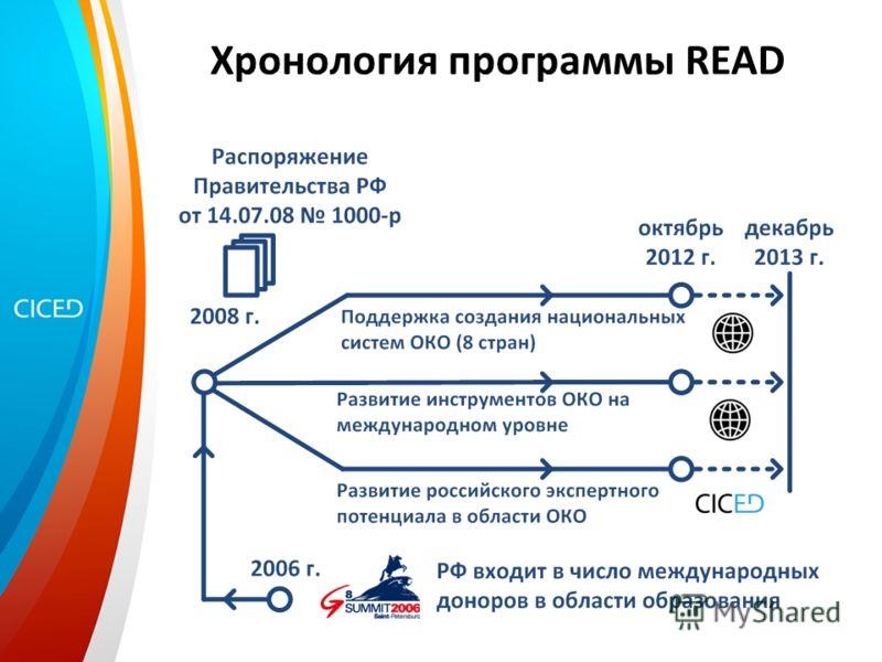 Хронология программы READ