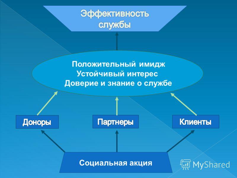 Положительный имидж Устойчивый интерес Доверие и знание о службе Социальная акция