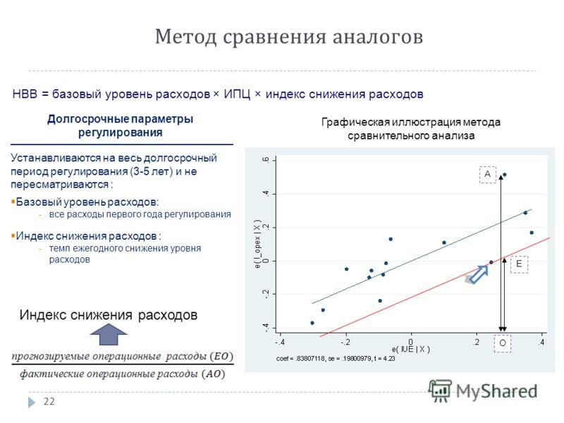 Метод сравнения аналогов НВВ = базовый уровень расходов × ИПЦ × индекс снижения расходов 22 O A E Индекс снижения расходов Долгосрочные параметры регулирования Устанавливаются на весь долгосрочный период регулирования (3-5 лет) и не пересматриваются