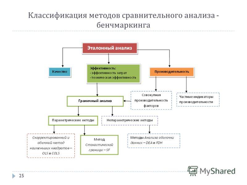 Классификация методов сравнительного анализа - бенчмаркинга 25