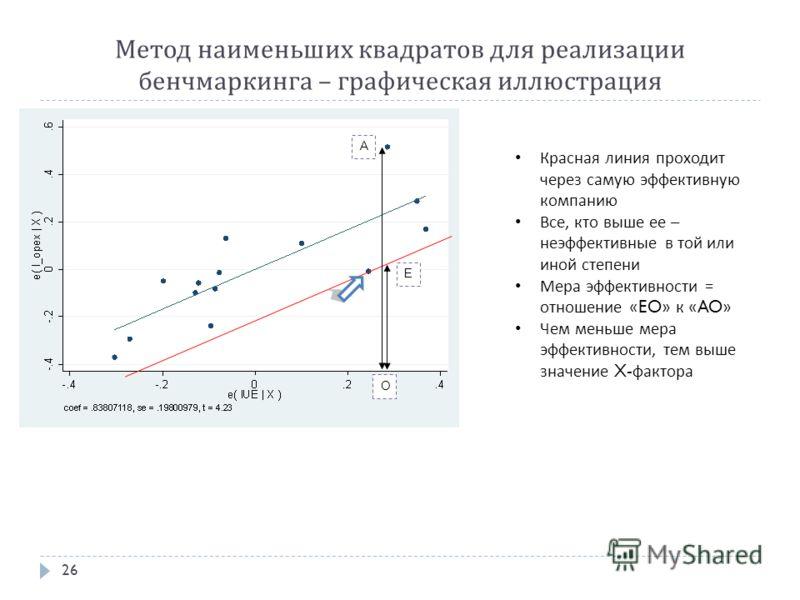 Метод наименьших квадратов для реализации бенчмаркинга – графическая иллюстрация 26 O A E Красная линия проходит через самую эффективную компанию Все, кто выше ее – неэффективные в той или иной степени Мера эффективности = отношение « EO » к « AO » Ч
