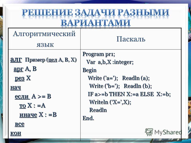 Алгоритмический язык Паскаль алг Пример (цел А, В, X) арг А, В арг А, В рез Х рез Хнач если А >= В если А >= В то Х : =А то Х : =А иначе Х : =В иначе Х : =В все всекон Program pr1; Var a,b,Х :integer; Var a,b,Х :integer;Begin Write ('a='); Readln (a)