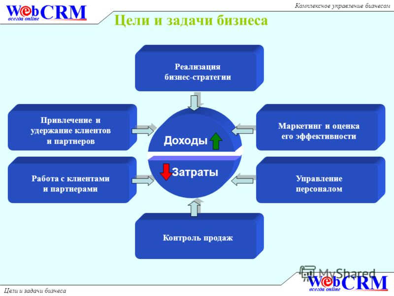Цели и задачи бизнеса Привлечение и удержание клиентов и партнеров Работа с клиентами и партнерами Управление персоналом Контроль продаж Реализация бизнес-стратегии Цели и задачи бизнеса Доходы Затраты Маркетинг и оценка его эффективности Комплексное