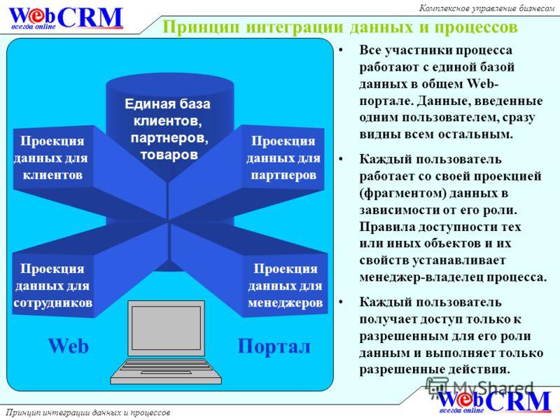 Принцип интеграции данных и процессов Комплексное управление бизнесом Единая база клиентов, партнеров, товаров Проекция данных для сотрудников Проекция данных для менеджеров Проекция данных для клиентов Проекция данных для партнеров Все участники про
