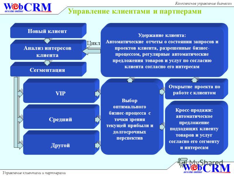 Комплексное управление бизнесом Управление клиентами и партнерами VIP Средний Другой Сегментация Анализ интересов клиента Выбор оптимального бизнес-процесса с точки зрения текущей прибыли и долгосрочных перспектив Открытие проекта по работе с клиенто