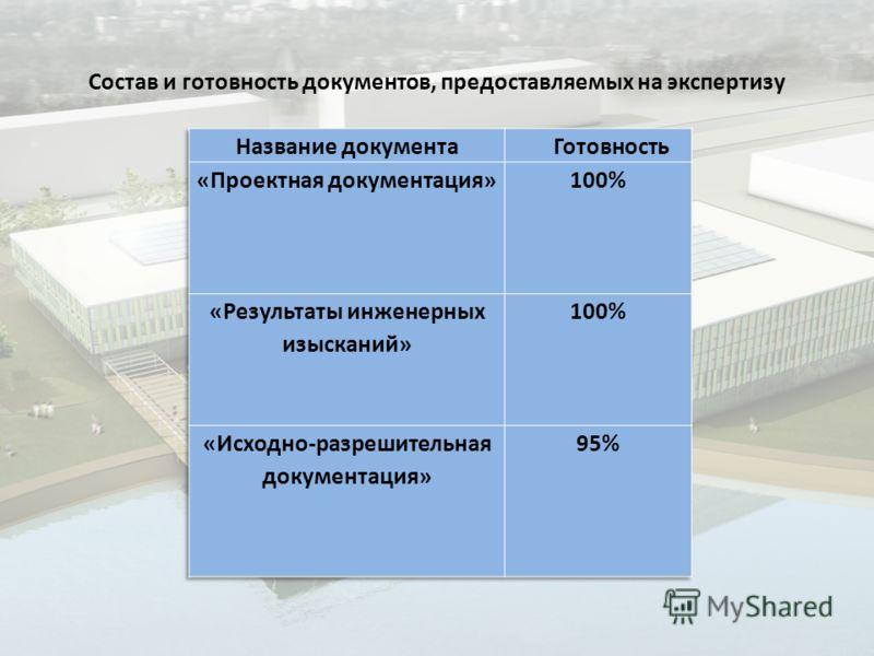 Состав и готовность документов, предоставляемых на экспертизу