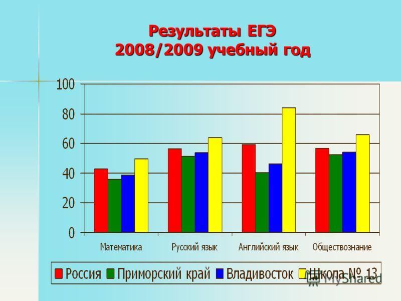 Результаты ЕГЭ 2008/2009 учебный год