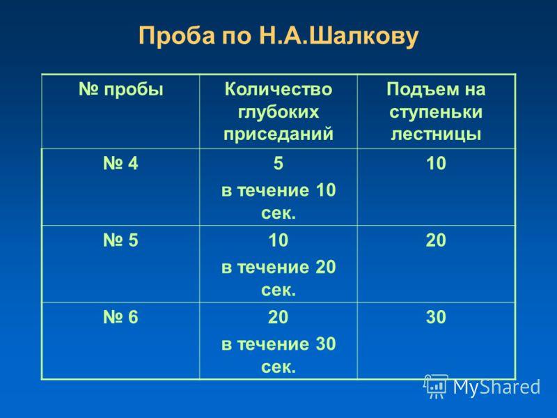 Проба по Н.А.Шалкову пробыКоличество глубоких приседаний Подъем на ступеньки лестницы 45 в течение 10 сек. 10 5 в течение 20 сек. 20 6 в течение 30 сек. 30
