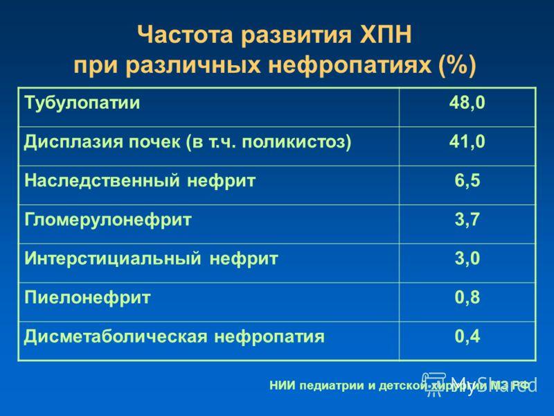 Частота развития ХПН при различных нефропатиях (%) Тубулопатии48,0 Дисплазия почек (в т.ч. поликистоз)41,0 Наследственный нефрит6,5 Гломерулонефрит3,7 Интерстициальный нефрит3,0 Пиелонефрит0,8 Дисметаболическая нефропатия0,4 НИИ педиатрии и детской х