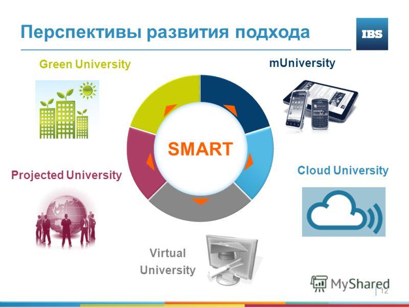 12 Cloud University mUniversity Green University Projected University Virtual University SMART Перспективы развития подхода
