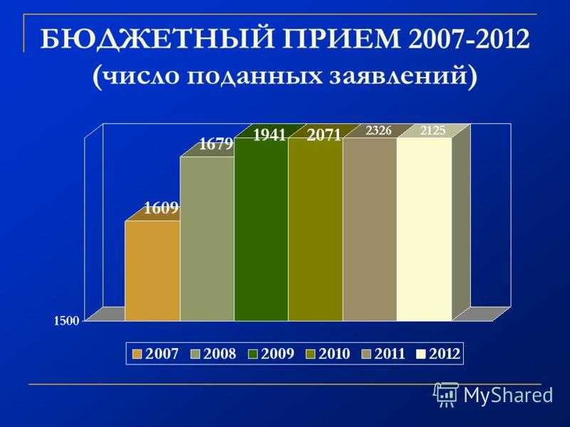 БЮДЖЕТНЫЙ ПРИЕМ 2007-2012 (число поданных заявлений)