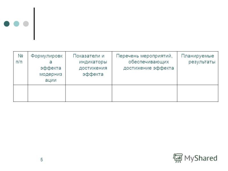 5 п/п Формулировк а эффекта модерниз ации Показатели и индикаторы достижения эффекта Перечень мероприятий, обеспечивающих достижение эффекта Планируемые результаты