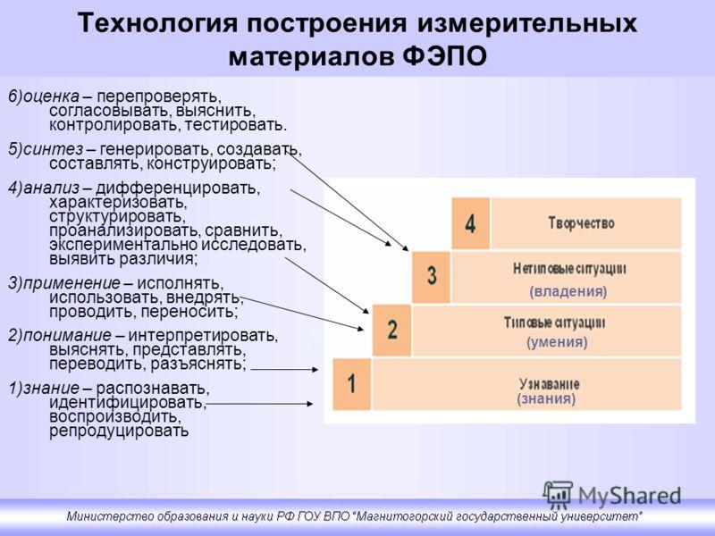 Технология построения измерительных материалов ФЭПО 6)оценка – перепроверять, согласовывать, выяснить, контролировать, тестировать. 5)синтез – генерировать, создавать, составлять, конструировать; 4)анализ – дифференцировать, характеризовать, структур
