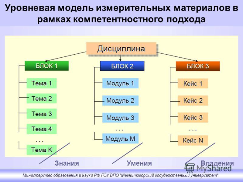 ЗнанияУменияВладения Уровневая модель измерительных материалов в рамках компетентностного подхода