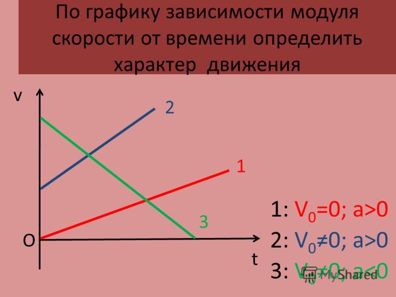 По графику зависимости модуля скорости от времени определить характер движения v О t 1 1: V 0 =0; а>0 2 2: V 0 0; а>0 3 3: V 0 0; а
