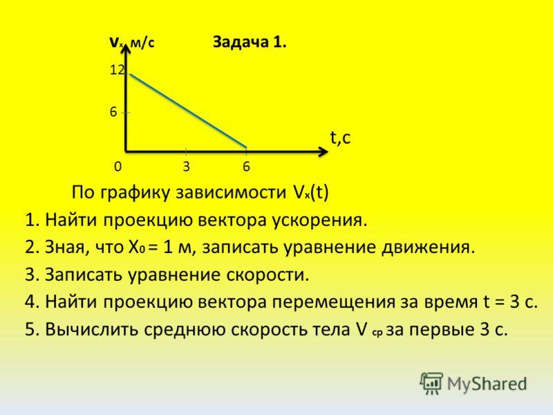 v x, м/с Задача 1. 12 6 t,c 0 3 6 По графику зависимости V x (t) 1. Найти проекцию вектора ускорения. 2. Зная, что Х 0 = 1 м, записать уравнение движения. 3. Записать уравнение скорости. 4. Найти проекцию вектора перемещения за время t = 3 c. 5. Вычи