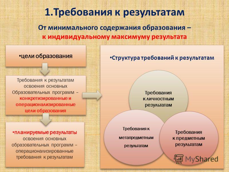 1.Требования к результатам От минимального содержания образования – к индивидуальному максимуму результата цели образования Требования к результатам освоения основных Образовательных программ – конкретизированные и операционализированные цели образов