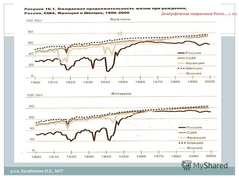 Демографическая модернизация России…, с. 271 д.э.н. Калабихина И.Е., МГУ 13