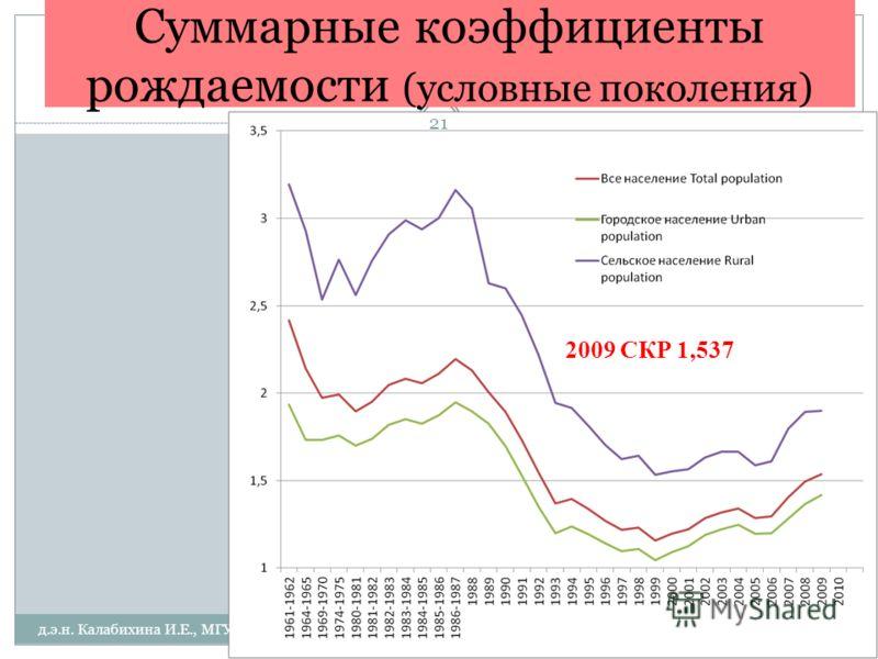 Суммарные коэффициенты рождаемости (условные поколения) 2009 СКР 1,537 д.э.н. Калабихина И.Е., МГУ 21