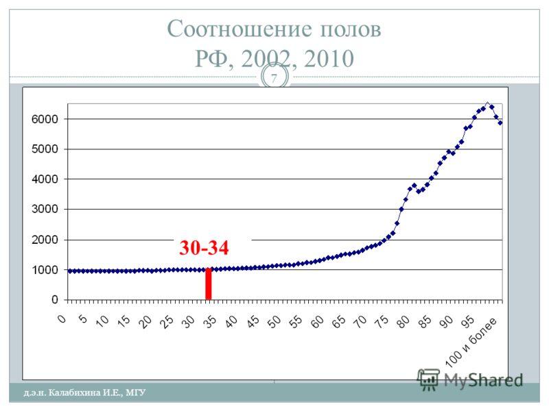 Соотношение полов РФ, 2002, 2010 30-34 д.э.н. Калабихина И.Е., МГУ 7