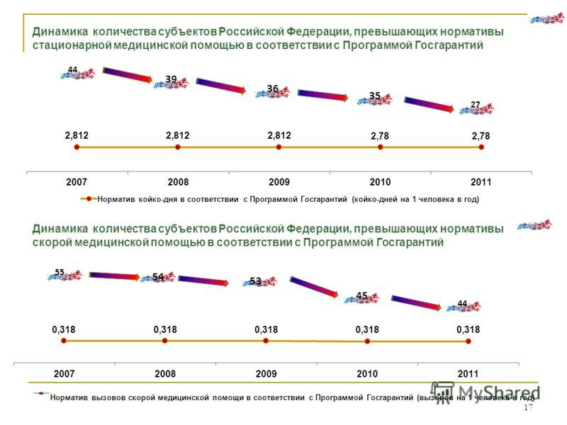 17 Динамика количества субъектов Российской Федерации, превышающих нормативы стационарной медицинской помощью в соответствии с Программой Госгарантий 44 27 55 44 Норматив вызовов скорой медицинской помощи в соответствии с Программой Госгарантий (вызо
