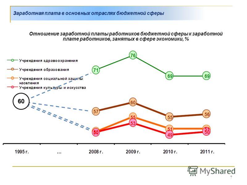 7 Заработная плата в основных отраслях бюджетной сферы Отношение заработной платы работников бюджетной сферы к заработной плате работников, занятых в сфере экономики, % 60