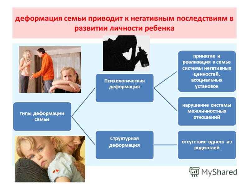 деформация семьи приводит к негативным последствиям в развитии личности ребенка типы деформации семьи Психологическая деформация принятие и реализация в семье системы негативных ценностей, асоциальных установок нарушение системы межличностных отношен
