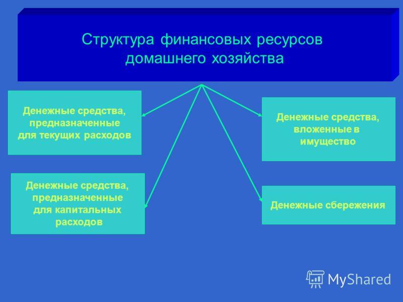 Структура финансовых ресурсов домашнего хозяйства Денежные средства, предназначенные для текущих расходов Денежные средства, предназначенные для капитальных расходов Денежные сбережения Денежные средства, вложенные в имущество