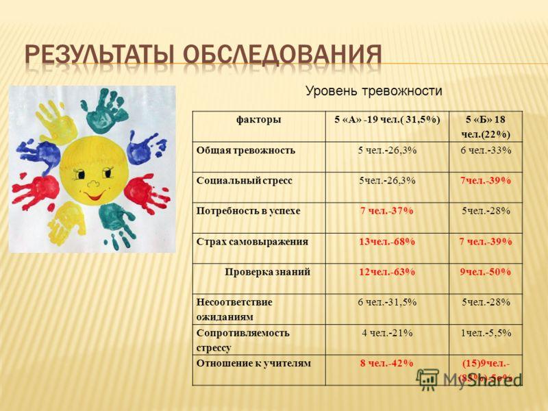 Уровень тревожности факторы5 «А» -19 чел.( 31,5%) 5 «Б» 18 чел.(22%) Общая тревожность5 чел.-26,3%6 чел.-33% Социальный стресс5чел.-26,3%7чел.-39% Потребность в успехе7 чел.-37%5чел.-28% Страх самовыражения13чел.-68%7 чел.-39% Проверка знаний12чел.-6