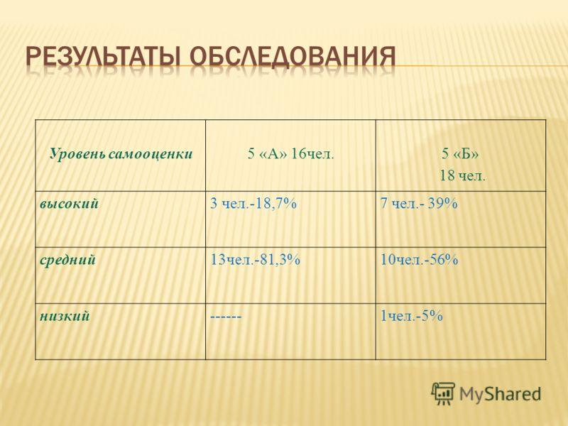 Уровень самооценки5 «А» 16чел. 5 «Б» 18 чел. высокий3 чел.-18,7%7 чел.- 39% средний13чел.-81,3%10чел.-56% низкий------1чел.-5%