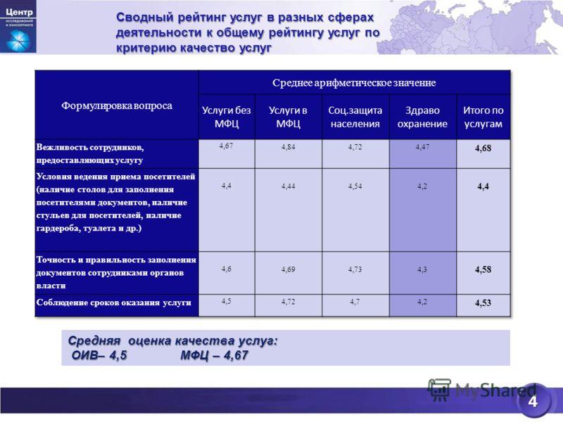 4 Сводный рейтинг услуг в разных сферах деятельности к общему рейтингу услуг по критерию качество услуг Средняя оценка качества услуг: ОИВ– 4,5МФЦ – 4,67 ОИВ– 4,5МФЦ – 4,67
