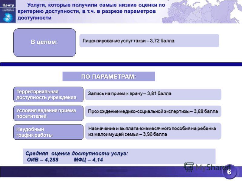 6 Услуги, которые получили самые низкие оценки по критерию доступности, в т.ч. в разрезе параметров доступности Средняя оценка доступности услуг: ОИВ – 4,288МФЦ – 4,14 ОИВ – 4,288МФЦ – 4,14 Лицензирование услуг такси – 3,72 балла 6 В целом: Территори