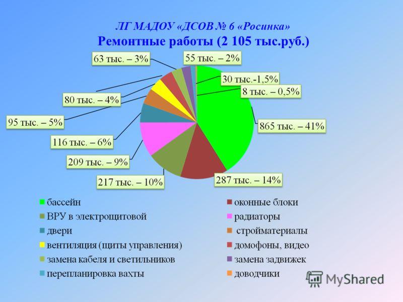 ЛГ МАДОУ «ДСОВ 6 «Росинка» Ремонтные работы (2 105 тыс.руб.)