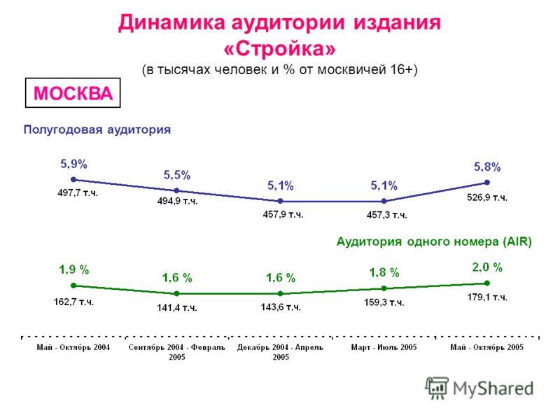 Динамика аудитории издания «Стройка» (в тысячах человек и % от москвичей 16+) Полугодовая аудитория Аудитория одного номера (AIR) МОСКВА