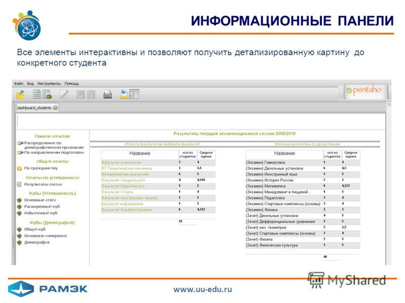 ИНФОРМАЦИОННЫЕ ПАНЕЛИ Все элементы интерактивны и позволяют получить детализированную картину до конкретного студента www.uu-edu.ru
