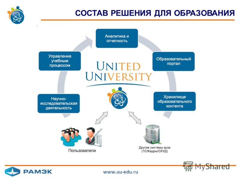 СОСТАВ РЕШЕНИЯ ДЛЯ ОБРАЗОВАНИЯ www.uu-edu.ru