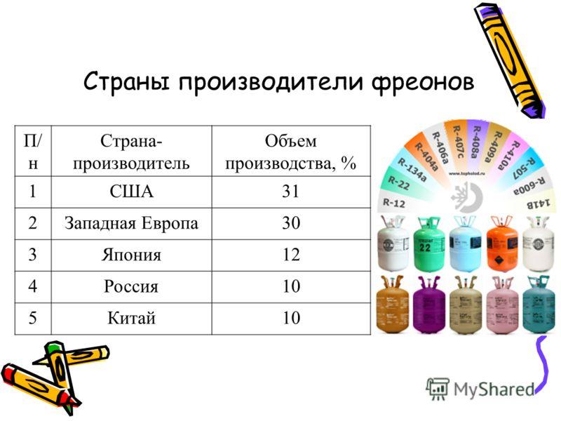 П/ н Страна- производитель Объем производства, % 1США31 2Западная Европа30 3Япония12 4Россия10 5Китай10 Страны производители фреонов