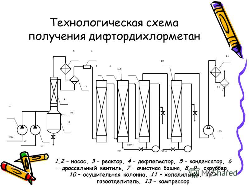 Технологическая схема получения дифтордихлорметан 4 78 1 2 3 5 6 11 12 H 2 SO 4 10 HCl NaOH Н2ОН2О пар HF CCl 4 12 13 1,2 – насос, 3 – реактор, 4 – дефлегматор, 5 – конденсатор, 6 – дроссельный вентиль, 7 – очистная башня, 8, 9 – скруббер, 10 – осуши