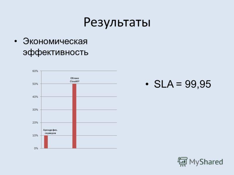 Результаты Экономическая эффективность SLA = 99,95