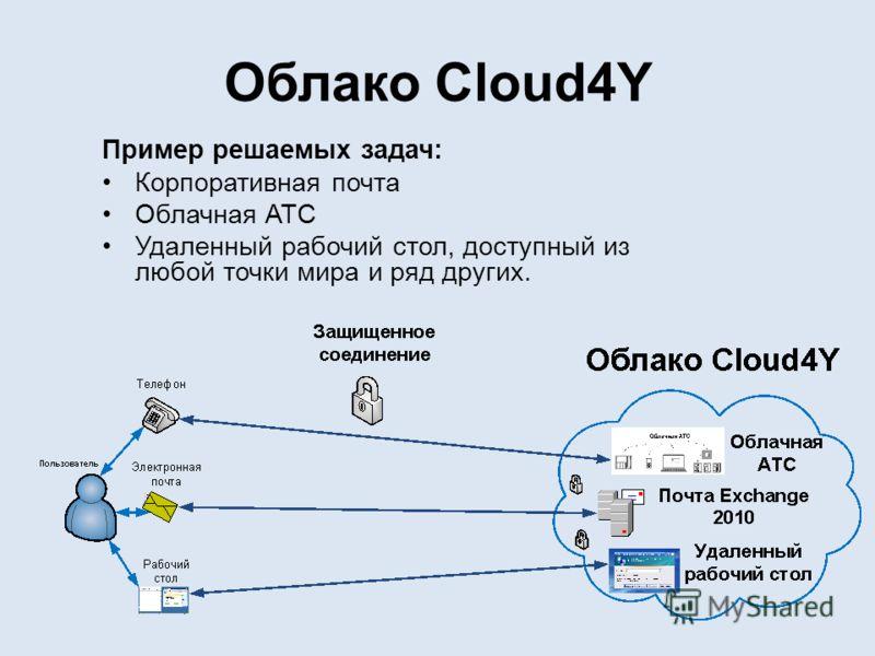 Облако Cloud4Y Пример решаемых задач: Корпоративная почта Облачная АТС Удаленный рабочий стол, доступный из любой точки мира и ряд других.