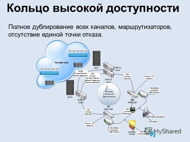 Кольцо высокой доступности Полное дублирование всех каналов, маршрутизаторов, отсутствие единой точки отказа.