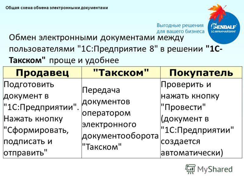 Общая схема обмена электронными документами Продавец