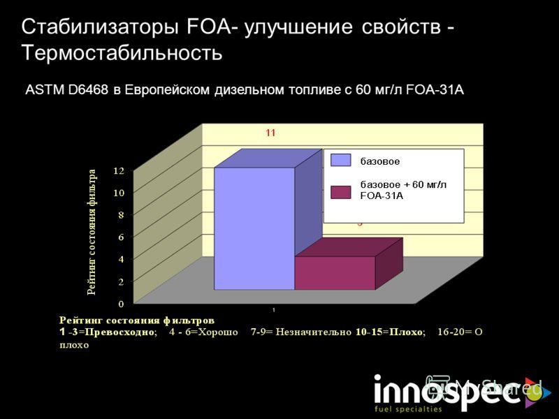 ASTM D6468 в Европейском дизельном топливе с 60 мг/л FOA-31A Стабилизаторы FOA- улучшение свойств - Термостабильность