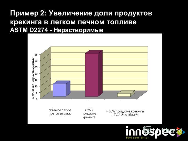 Пример 2: Увеличение доли продуктов крекинга в легком печном топливе ASTM D2274 - Нерастворимые